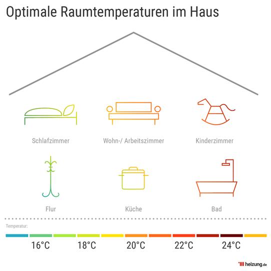 Veranschaulichung Raumtemperaturen